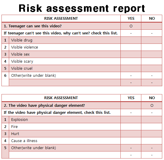 risk analysis status report How to write a weekly status report – video when you write your weekly status report,  risk (may include issues or challenges) weekly status report.